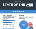 State of the Web Q2 2015