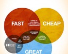 An Accurate Venn Diagram of Graphic Design