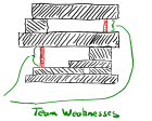 Don't Hire Top Talent; Hire for Weaknesses