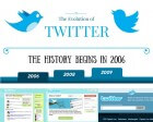 Infographic: The Evolution of Twitter
