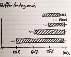 Buffer's Loading Animation