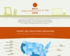 Best Cities to Freelance in the U.S. (Infographic)