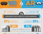 Infographic: VR and AR are Gaining Traction for Use in the Enterprise