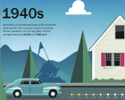Diverse and Engaging Instances of Interactive Infographic Design