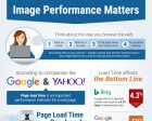 Infographic: Why Web Performance is King